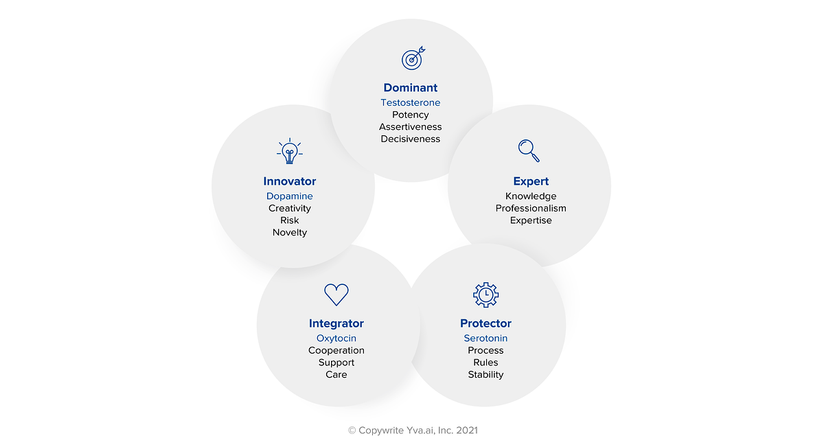 5 Styles of Leadership In Company by Yva.ai People Analytics Team