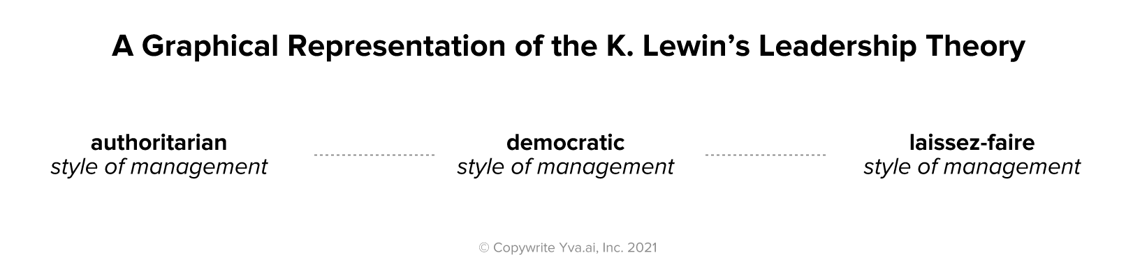 A Graphical Representation of the K. Lewin's Leadership Theory | Yva.ai
